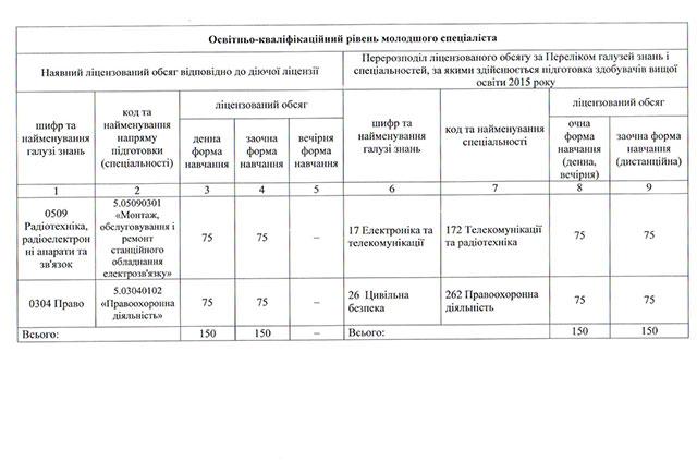 Перелік спеціальностей (стор.2)